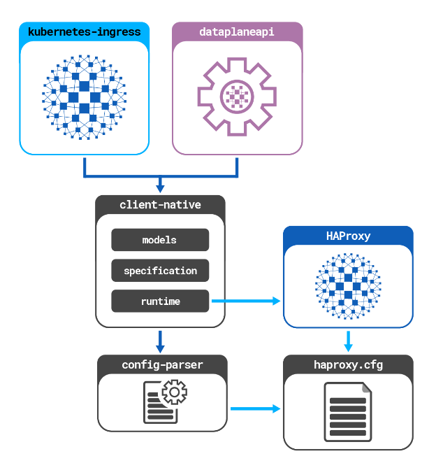 HAProxy libraries and projects