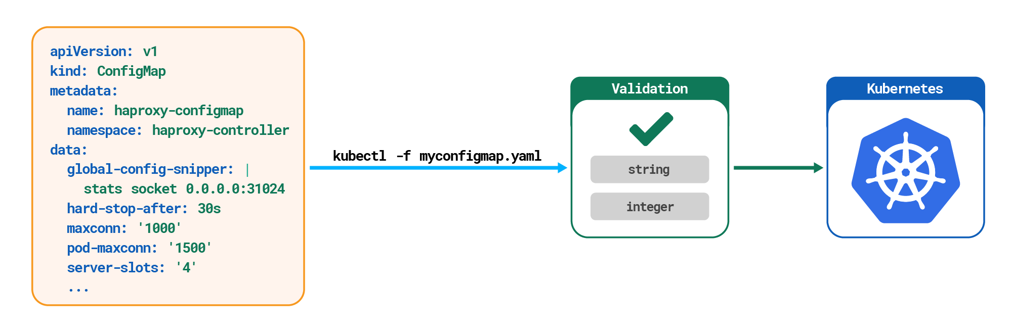 ConfigMap validation